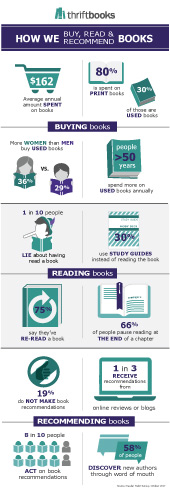 How We Read, Buy & Recommend Books