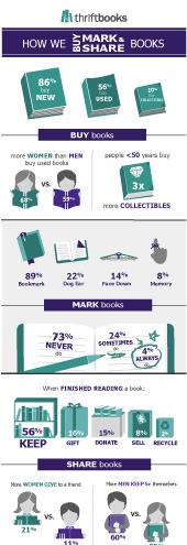 How We Buy, Mark & Share Books