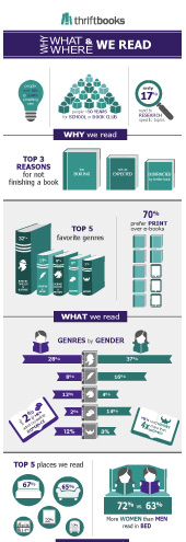 Why What & Where We Read
